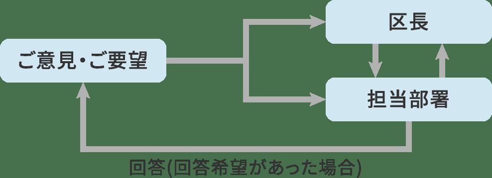 区長へのメール(区政へのご意見) | 世田谷区ホームページ